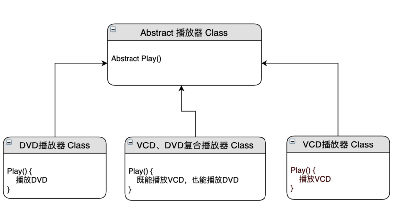 Java学习笔记之二——继承与接口