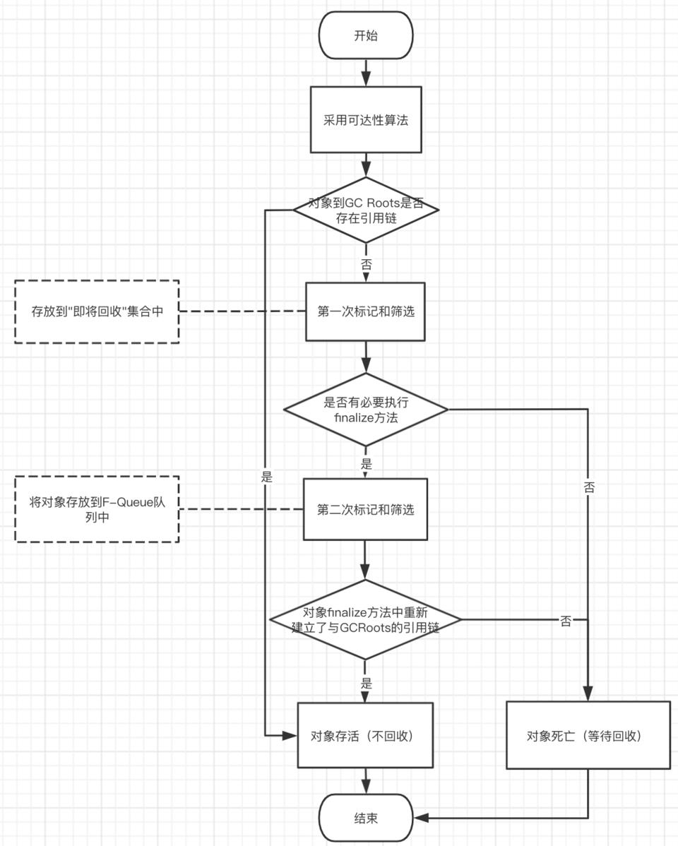 憨人笔记之JVM-垃圾回收算法