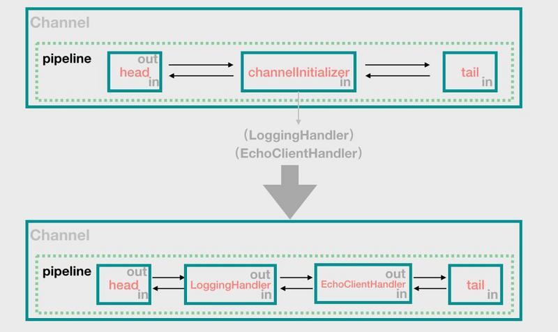 Netty 源码解析(八): 回到 Channel 的 register 操作