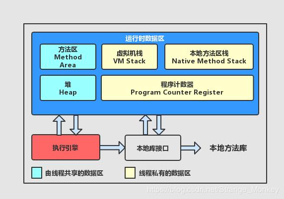 JVM的内存结构详解