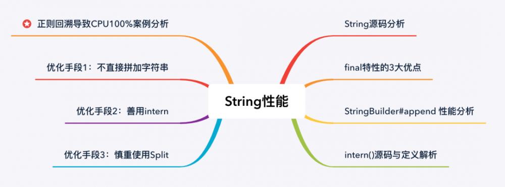 String性能提升10倍的几个方法!