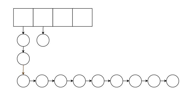 Java:手写线程安全LRU缓存X探究影响命中率的因素