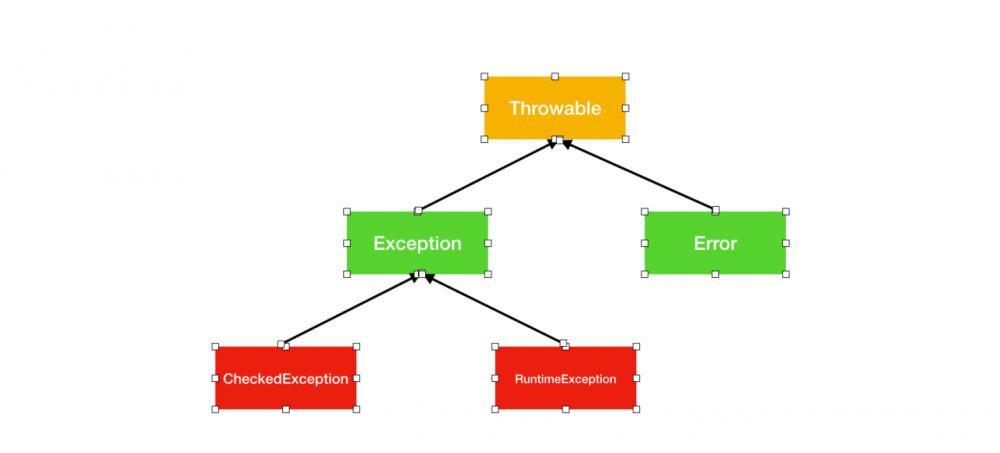 Java 如何处理异常情况