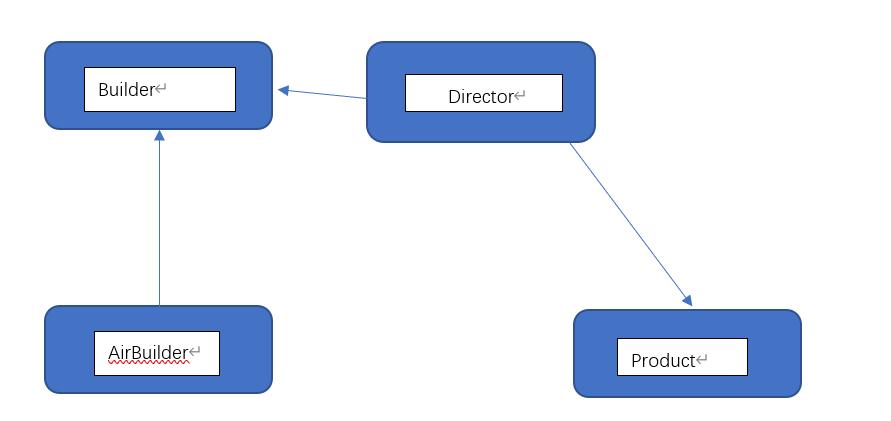 Java设计模式之建造者模式(Builder Pattern)
