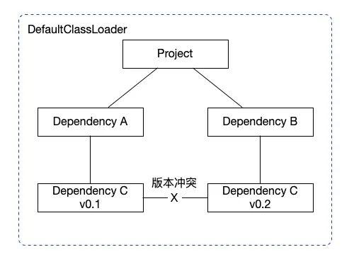 Java 类隔离加载的正确姿势