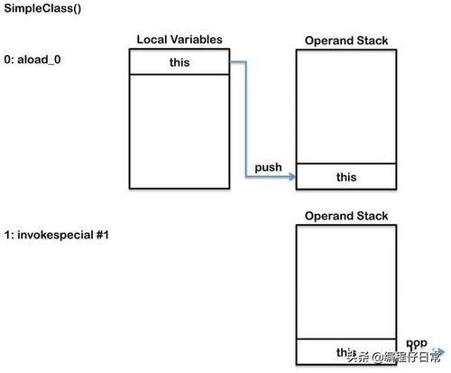 JVM内幕:Java虚拟机详解