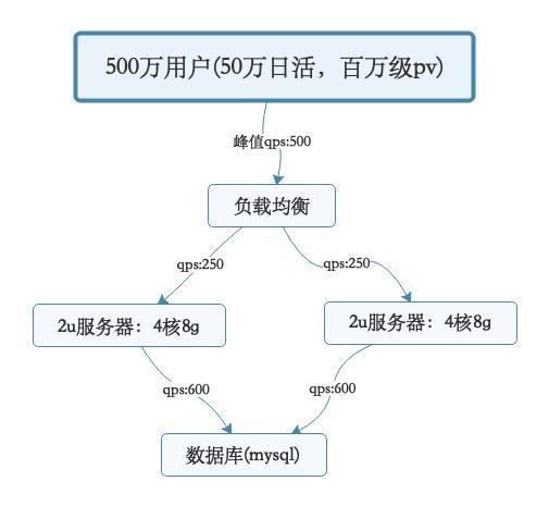 搞清楚系统到底怎样支撑高并发以及架构图的绘制(面试向)