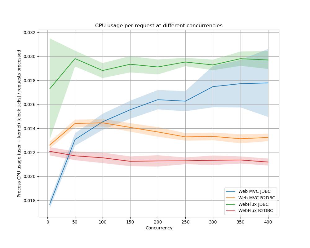 是时候考虑Spring非阻塞编程模式?R2DBC pk JDBC 和 WebFlux pk Web MVC 评测数据