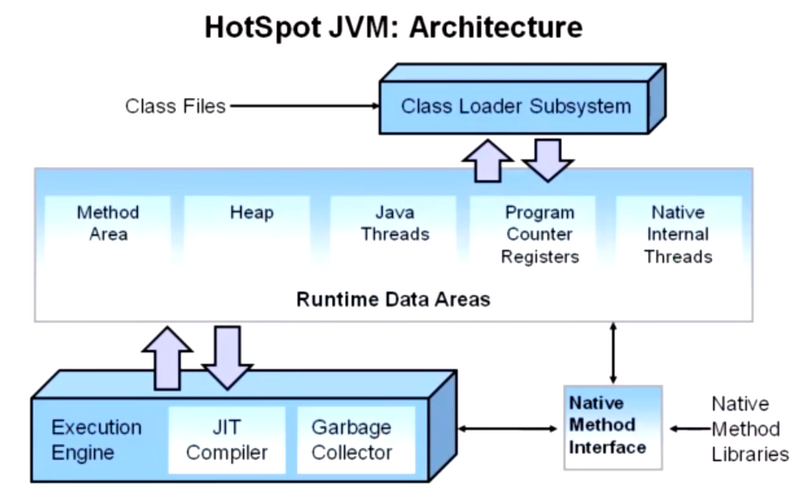2-JVM内存结构