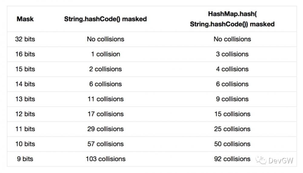 面试中的HashMap、Hashtable和ConcurrentHashMap,你知道多少?