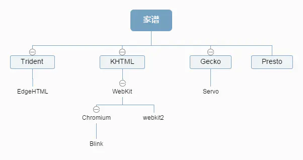 『包教不包会的输入URL到渲染完成系列(一)』之浏览器架构