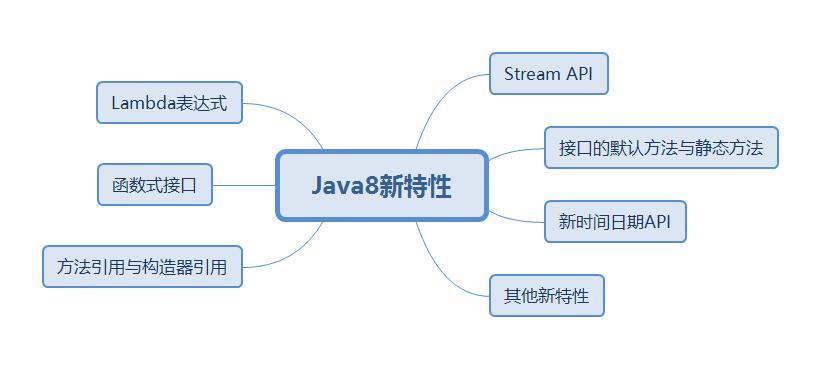 【Java新特性】Lambda表达式典型案例,你想要的的都在这儿了!!