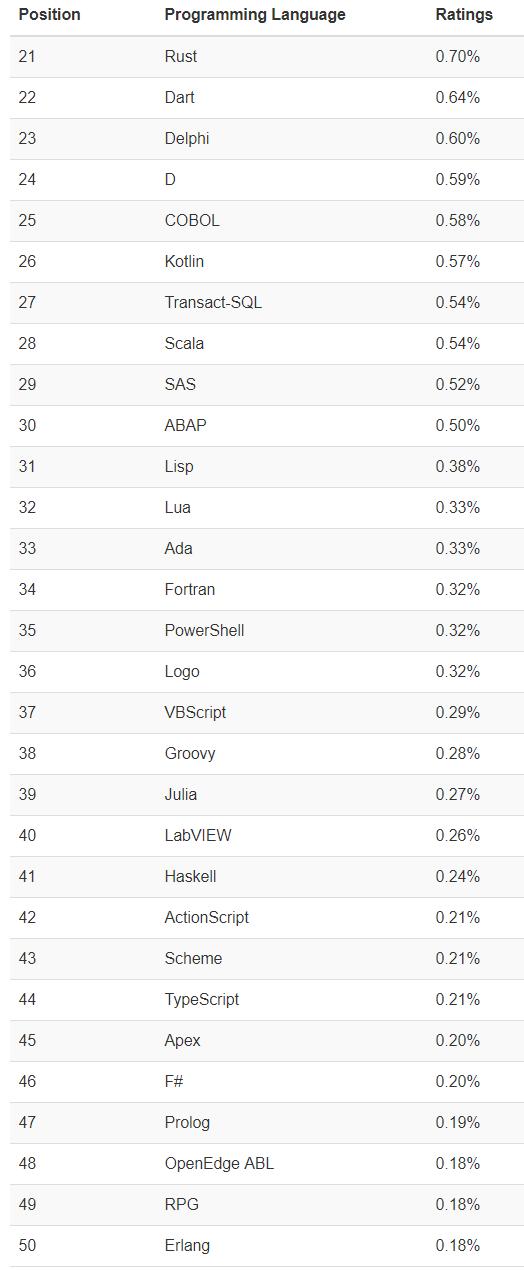2020年5月编程语言排行榜:等了5年,C语言终于打败Java,荣登第一!