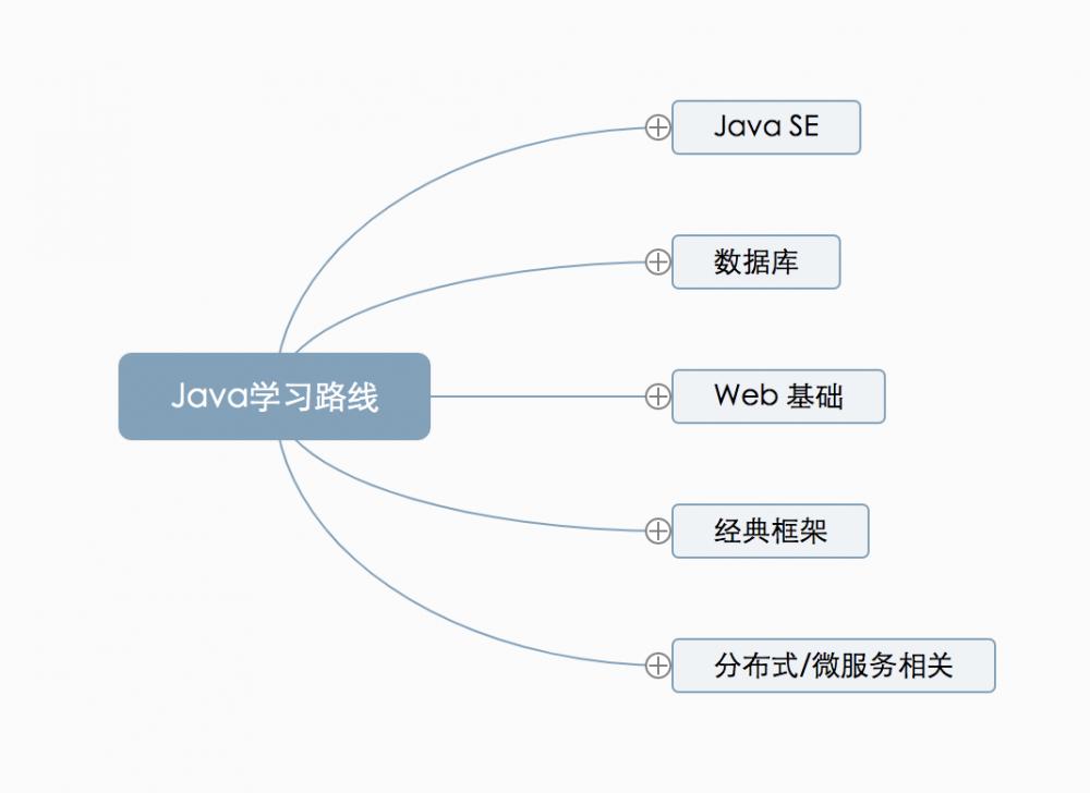 Java 打怪升级路线图,大佬是这样炼成的!一定要收藏