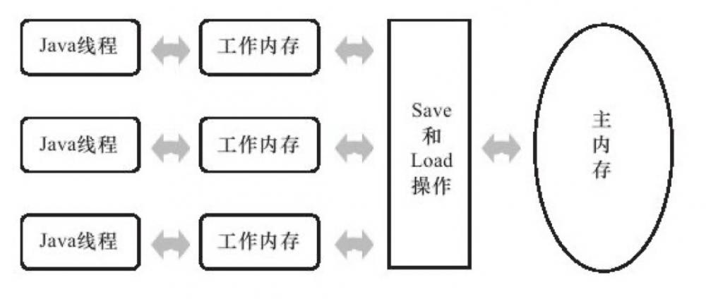 内存屏障及其在-JVM 内的应用(下)