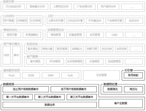 CDP的体系化搭建:从应用架构角度认识CDP