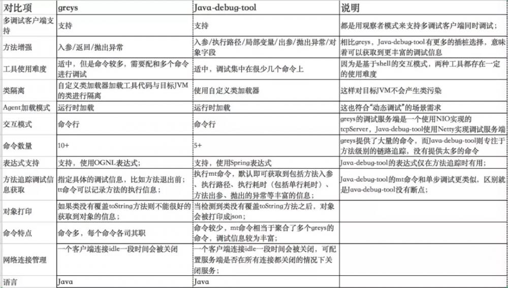 Java 动态调试技术原理及实践