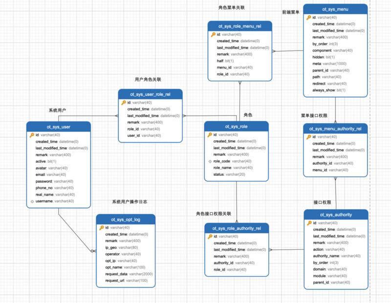 开源 SpringBoot+vueJs 前后端管理系统模版