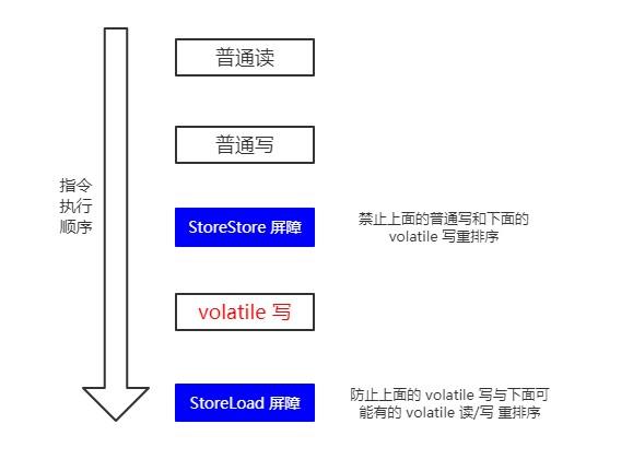 [Java 并发]你确定你了解 volatile ?
