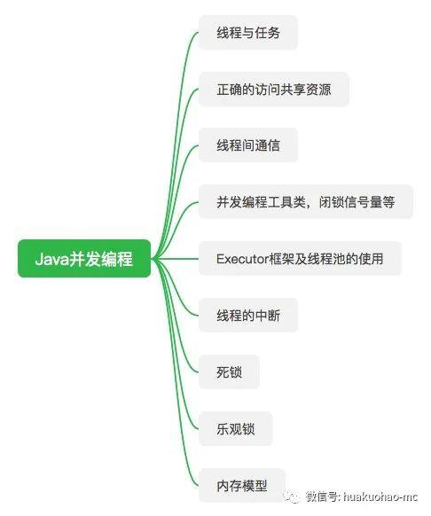 Java并发编程那些事儿(一) ——任务与线程