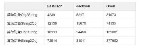 """真能一快遮""""百丑""""?为什么要弃坑 FastJson"""