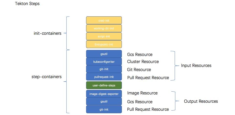 开源 CI/CD 构建框架 Tekton 的深入剖析