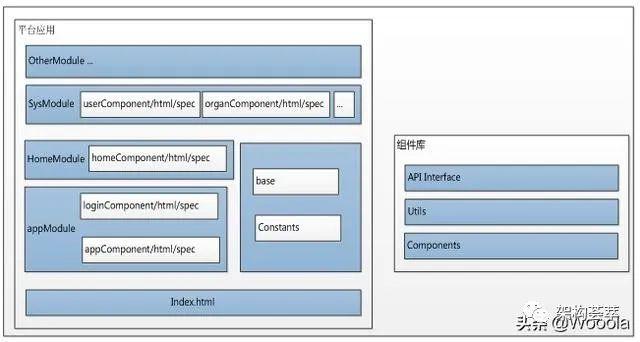 微服务平台改造落地解决方案设计
