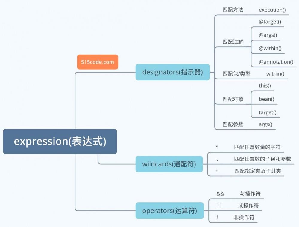 SpringAOP-什么是面向切面编程?