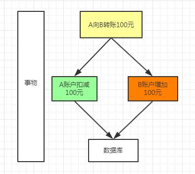 Spring Boot入门系列(十三)如何实现事务