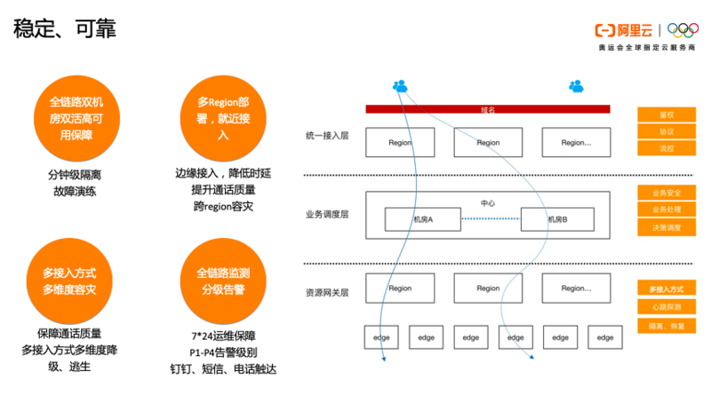 一文读懂阿里云通信的产品体系、技术架构与智能化应用场景实践