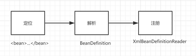 深入Spring之IOC之加载BeanDefinition