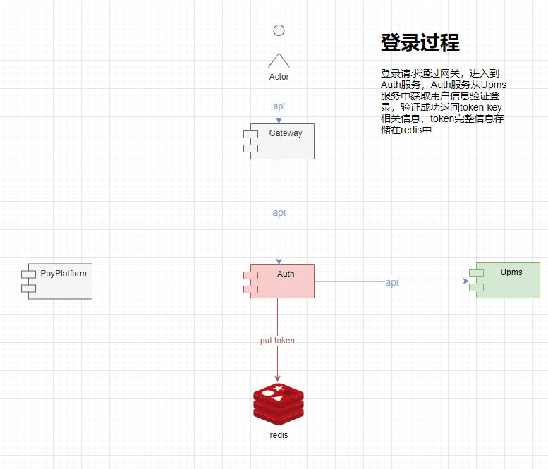 pigx微服务开发平台认证与授权系统研究
