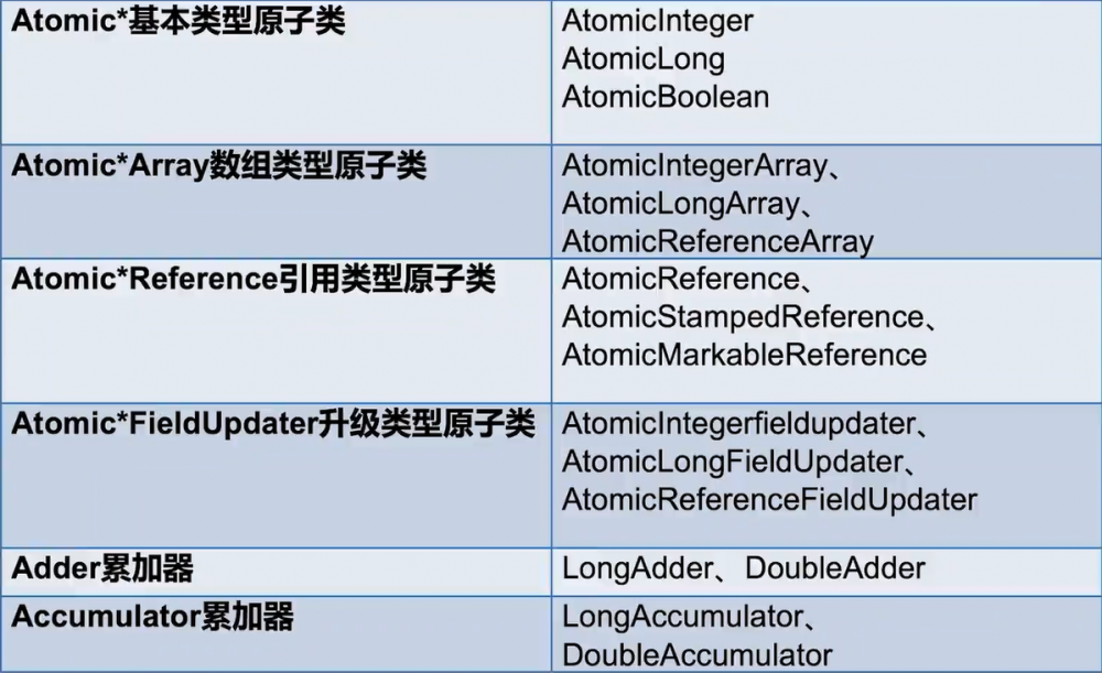 Java并发 - atomic