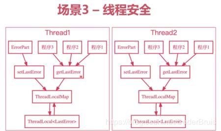一篇文章快速深入学习ThreadLocal