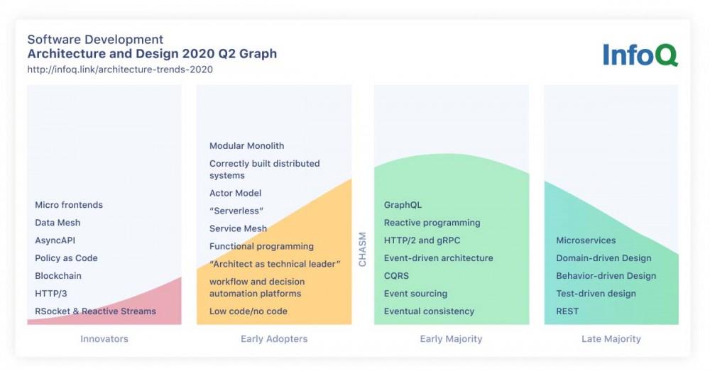 2020 年 InfoQ 趋势报告:架构与设计