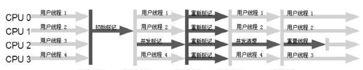 JVM垃圾回收原理:标记回收对象,四种引用,垃圾收集算法,垃圾收集器
