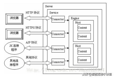 详解Tomcat内部实现架构解析