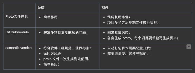 使用 gitlab 实现 proto 文件的 semantic version 管理(1) - 使用规范