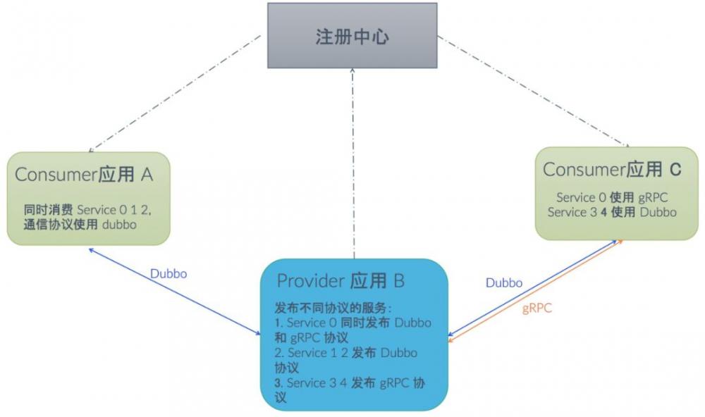Dubbo 如何成为连接异构微服务