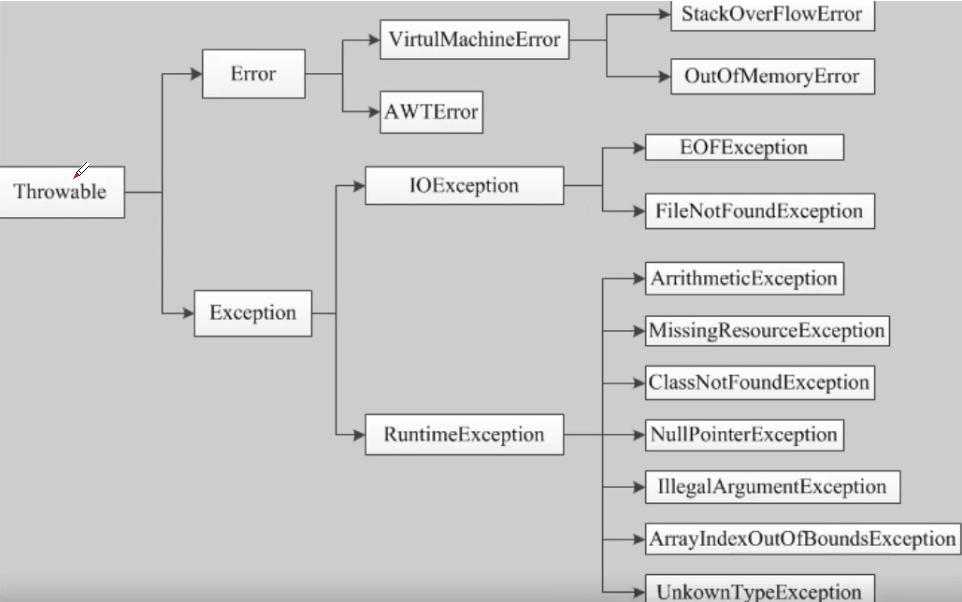 Java异常处理机制