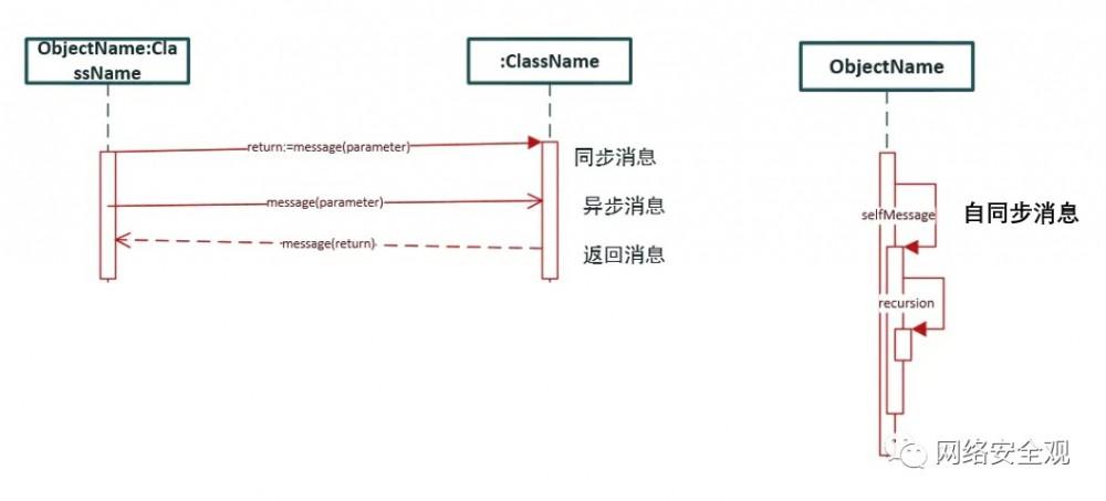 网络安全架构:安全模式方法论