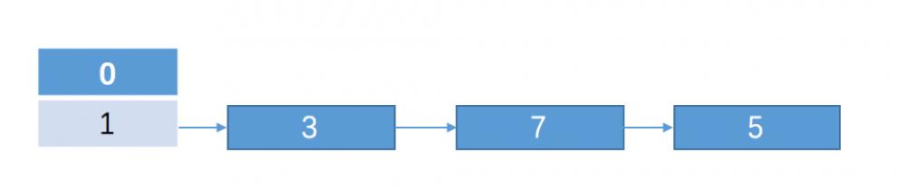 hashMap死锁分析