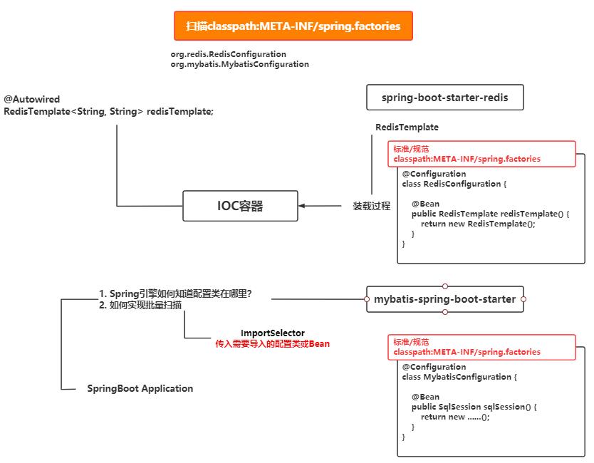 SpringBoot自动装配原理与源码分析