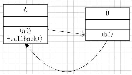 面试:你知道Java中的回调机制吗?