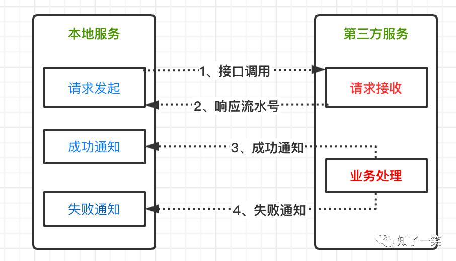 架构设计 | 异步处理流程,多种实现模式详解
