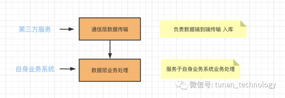 系统服务化构建-软件设计就是反复咀嚼,反复推敲,螺旋式学习