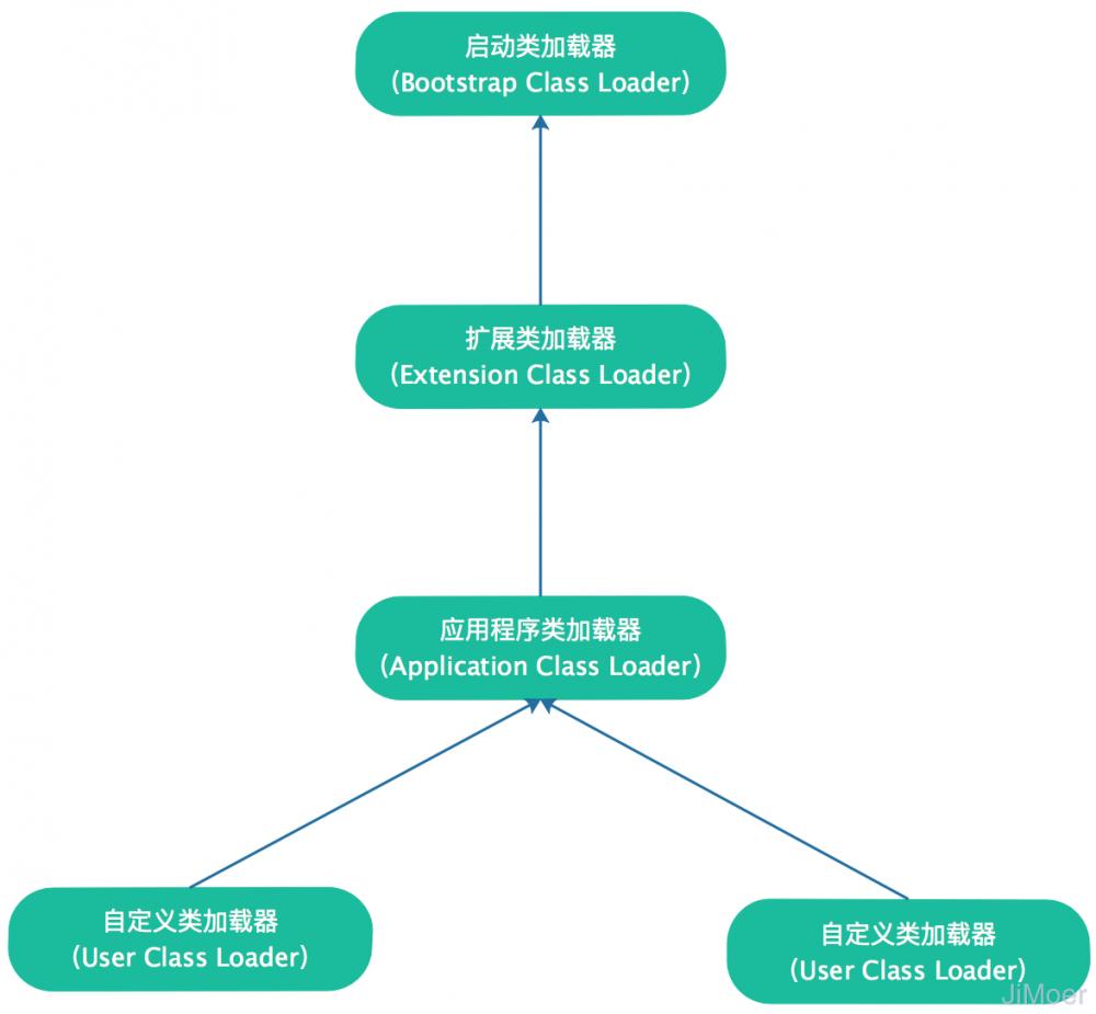 深入理解JVM(③)虚拟机的类加载器(双亲委派模型)