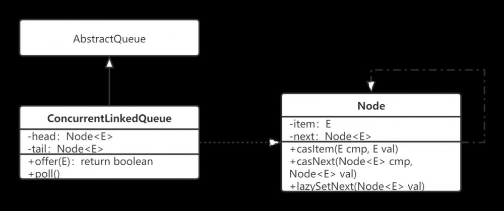 Java并发——非阻塞队列之ConcurrentLinkedQueue源码解析
