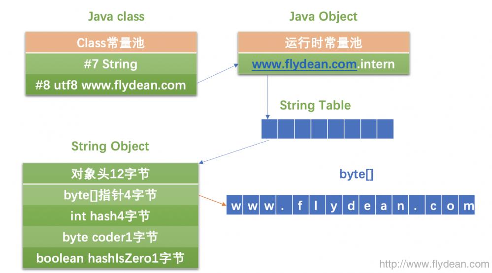 JVM系列之:String.intern和stringTable
