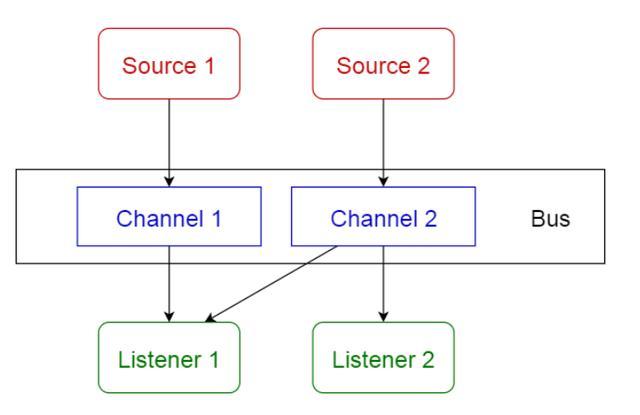 10种常见的软件架构模式
